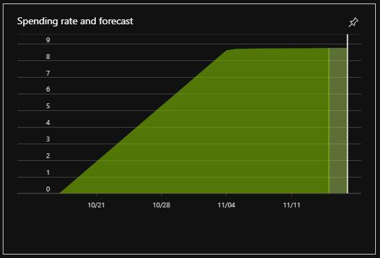 NET Core Azure Functions Tutorial - David Haney - Blogging